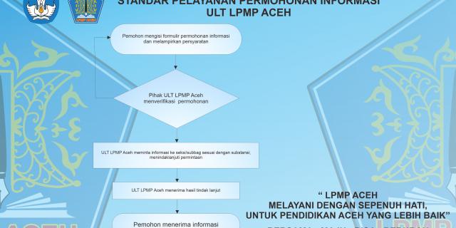 INFO GRAFIS STANDAR PELAYANAN ULT LPMP ACEH